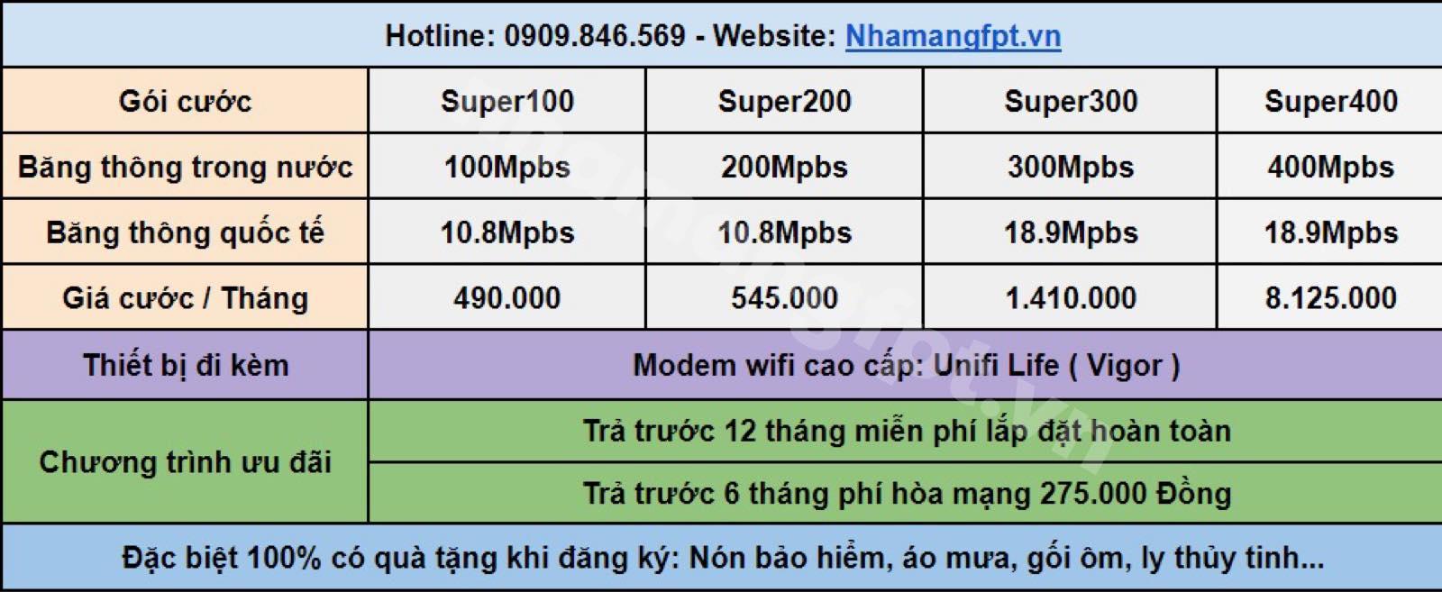 Bảng giá Internet FPT dành cho đối tượng công ty, doanh nghiệp ở Hóc Môn.