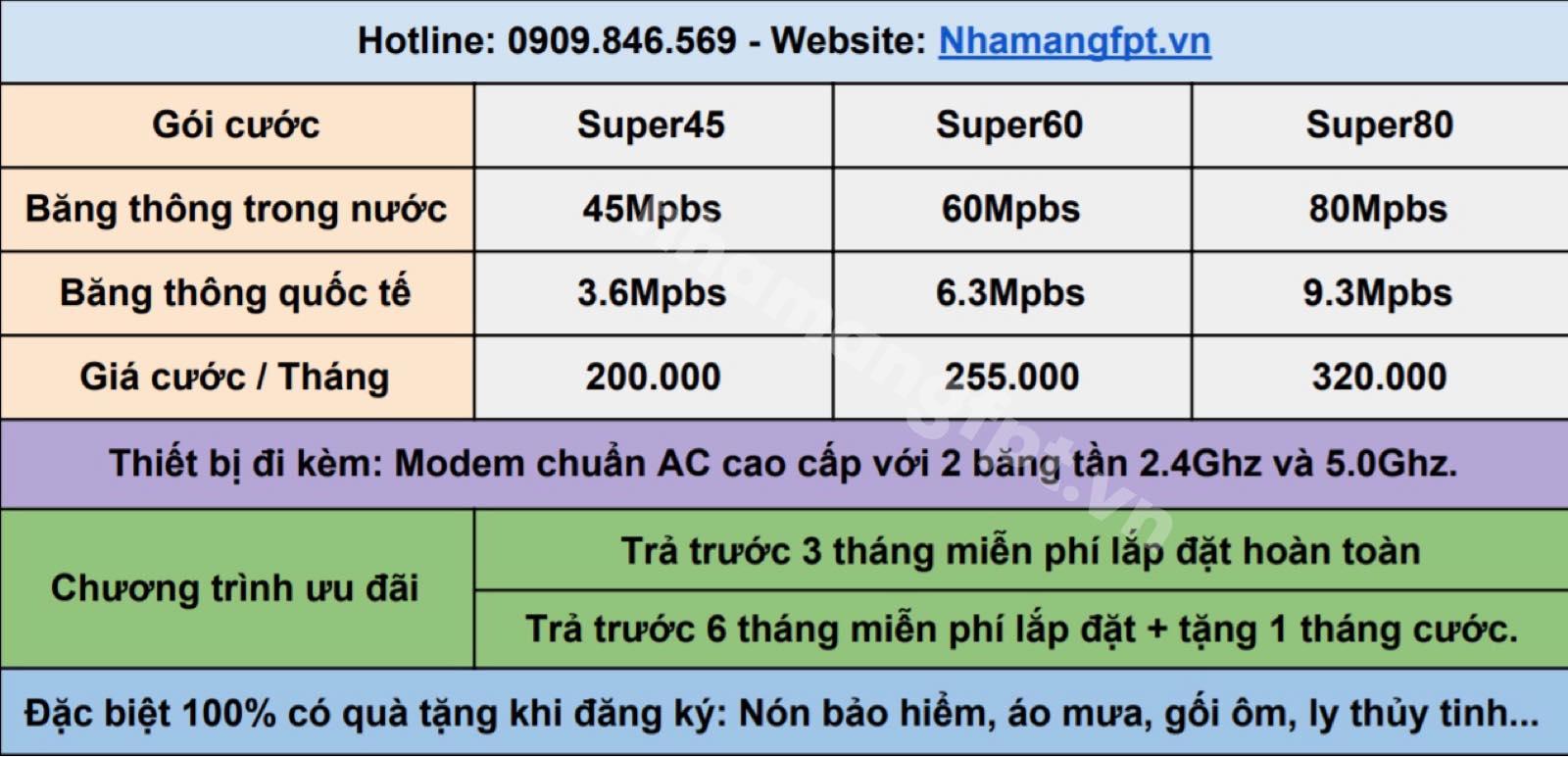Bảng giá lắp mạng FPT Quận 9 gói Internet Only.