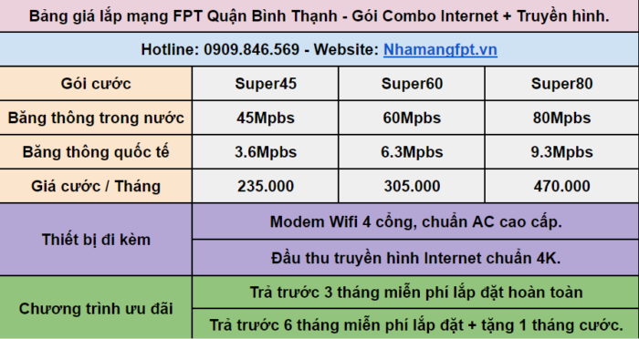 Bảng giá combo FPT Quận Bình Thạnh.