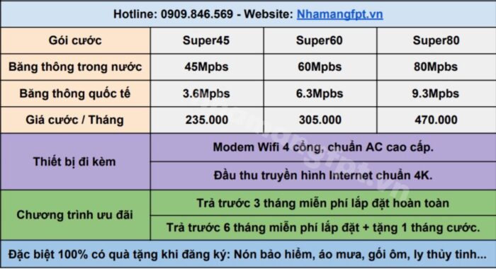 Gói cước combo internet và truyền hình FPT ở Quận Hoàn Kiếm.