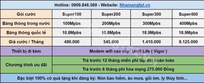 Bảng giá internet FPT dành riêng cho công ty, doanh nghiệp ở Củ Chi.