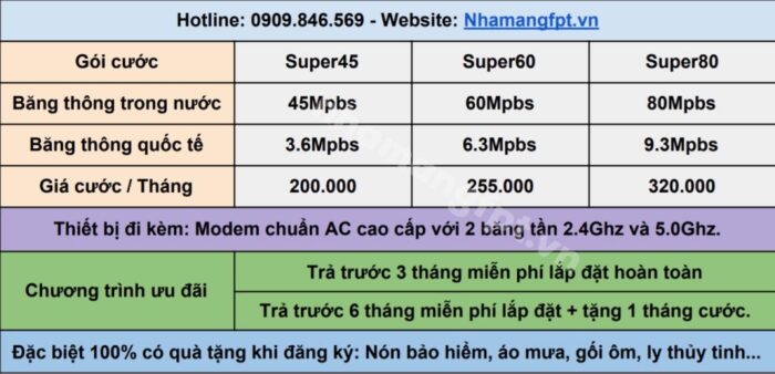 Bảng giá lắp mạng FPT Quận 7 gói Internet Only