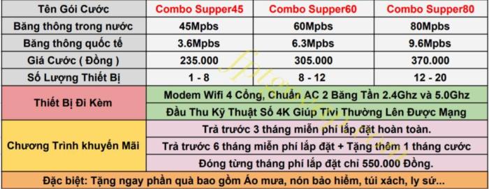 Bảng giá lắp mạng FPT gói Combo vừa internet vừa truyền hình cáp FPT.
