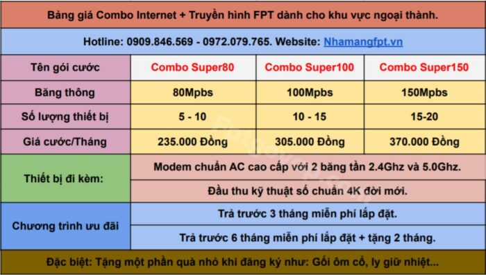 Bảng giá combo internet và truyền hình FPT ở Phường Thạnh Mỹ Lợi.