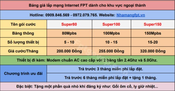 Bảng giá internet FPT ở Quận 9 mới nhất năm 2021.